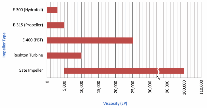 PLOT OF IMPELLER TYPES VS THEIR SUITABLE OPERATING VISCOSITIES